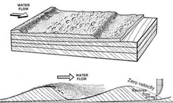 crossbed diagram
