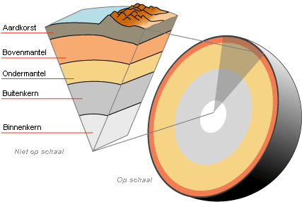 De interne structuur van de aarde.