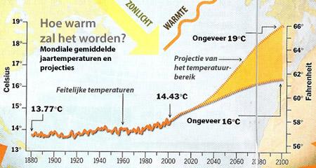Mondiale jaargemiddelde temperaturen en enkele modelprojecties.