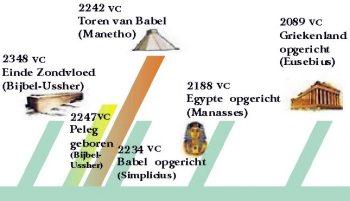 Tijdlijn van de zondvloed tot de vestiging van Babylon, Egypte and Griekenland
